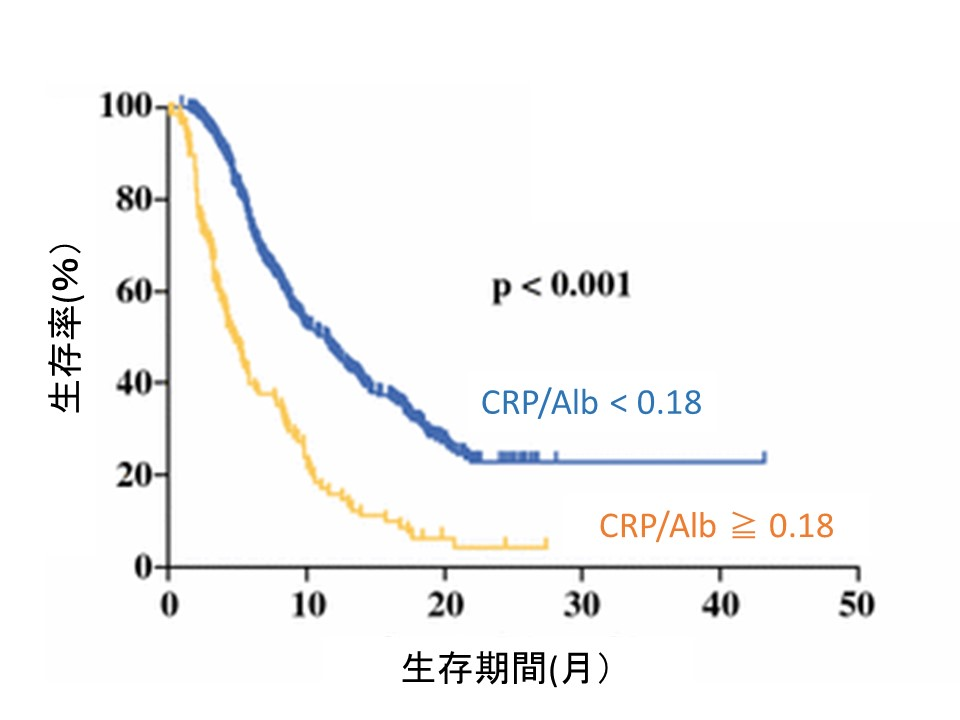 crp-alb-ratio-pdac-prognosis