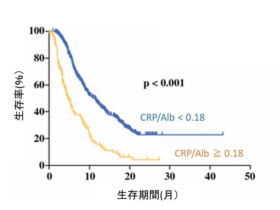 crp-alb-ratio-pdac-prognosis
