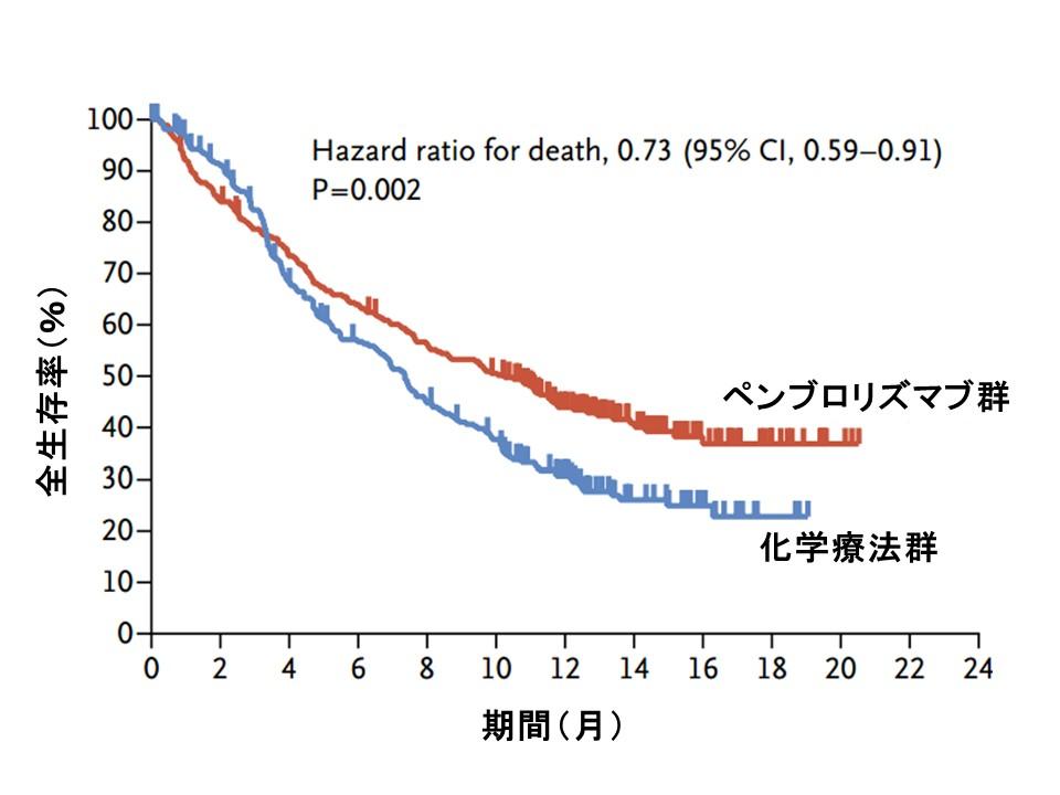 尿路上皮がんペンブロリズマブ全生存率