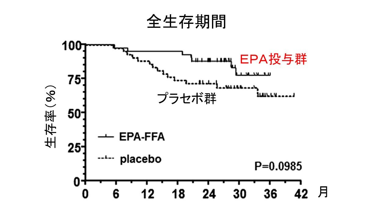 EPA生存率