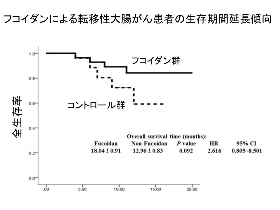 フコイダン転移性大腸がんランダム化比較試験生存率