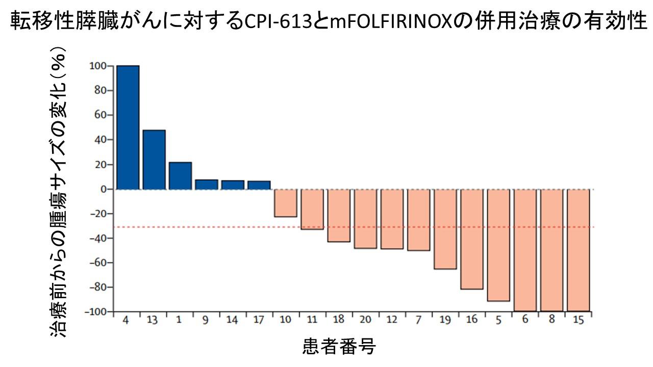 CPI-613+mFOLFIRINOX膵癌第一相