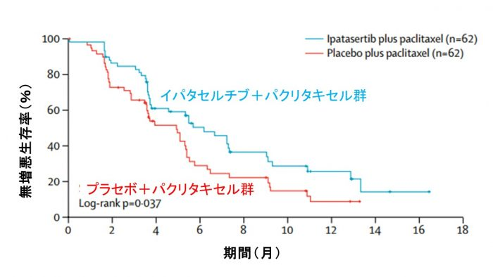 イパタセルチブパクリタキセル無増悪生存