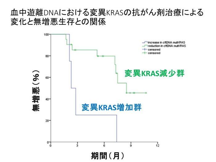 変異KRASと抗がん剤感受性DFS
