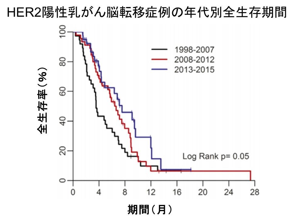 乳がん脳転移年代別生存率