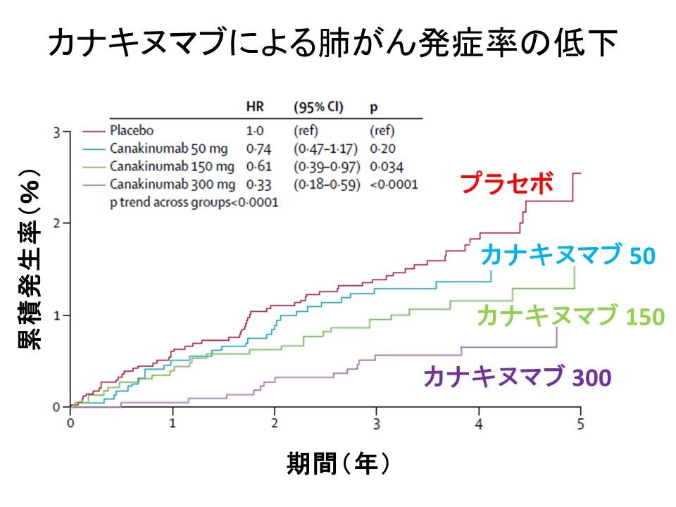カナキヌマブと肺がん発症率