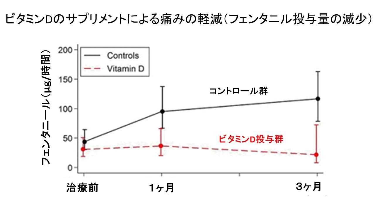 ビタミンDのサプリメントと痛み