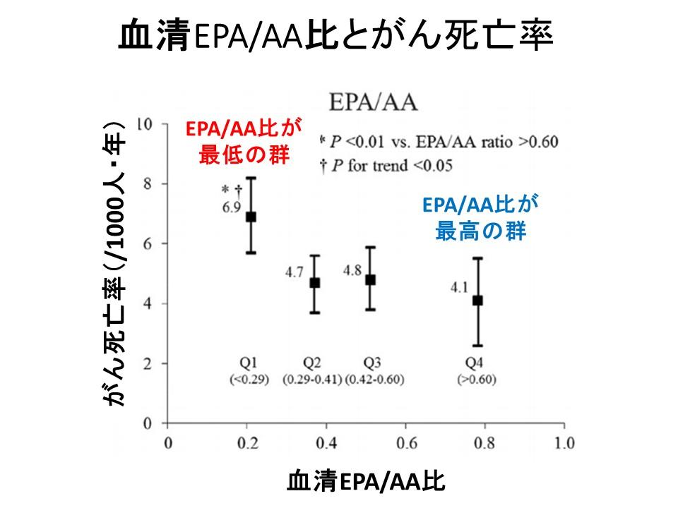 血清EPA AA比と死亡率久山研究