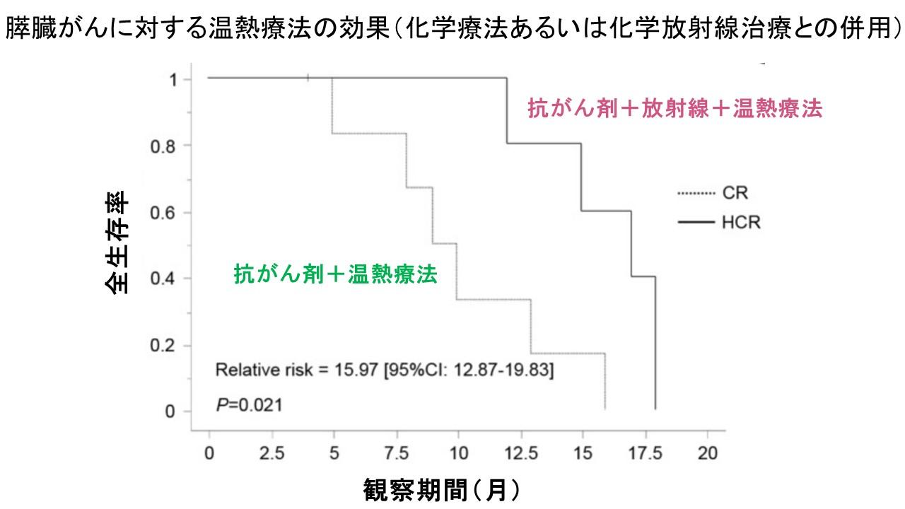 温熱療法日本生存率