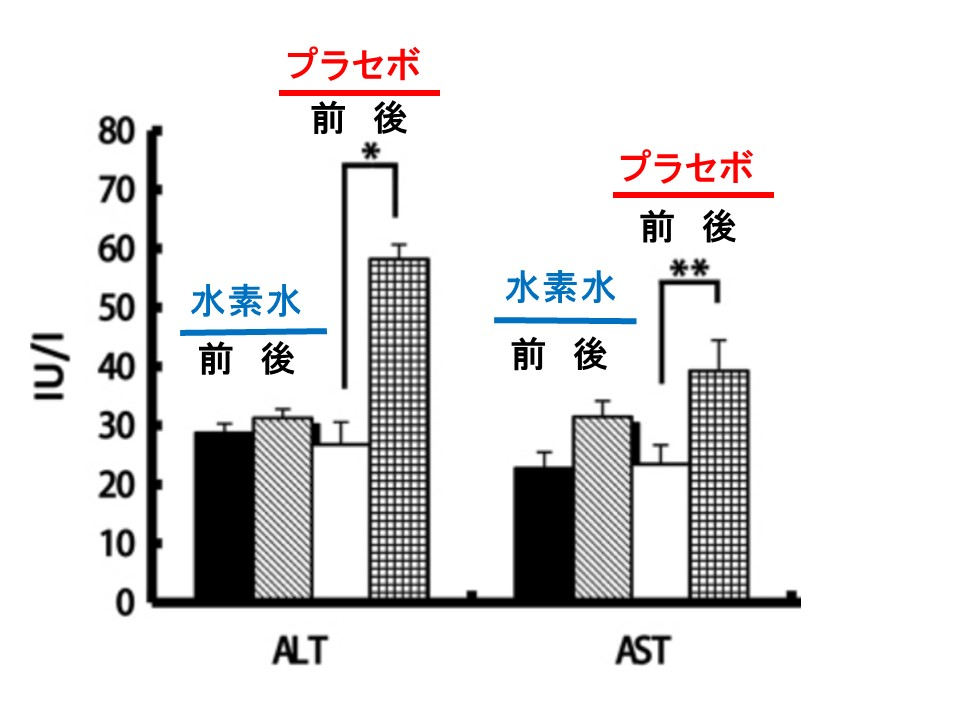 水素水による肝機能障害の軽減