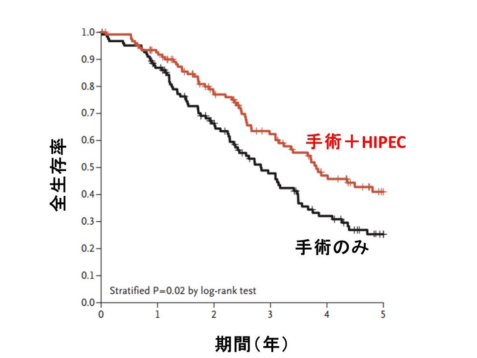 HIPEC全生存