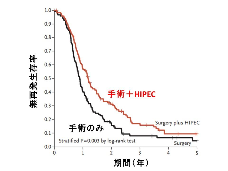 HIPEC無再発生存