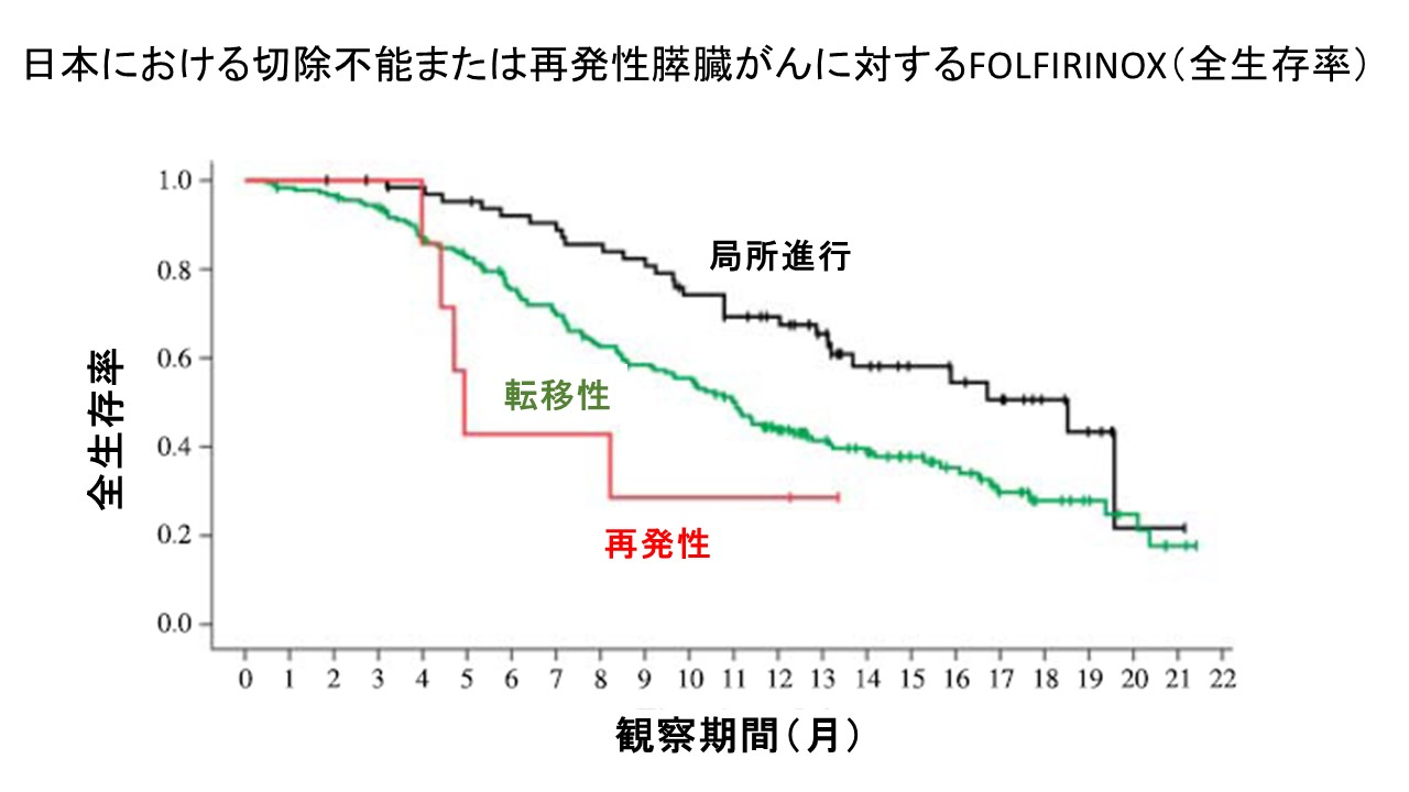 日本FOLFIRINOX全生存率