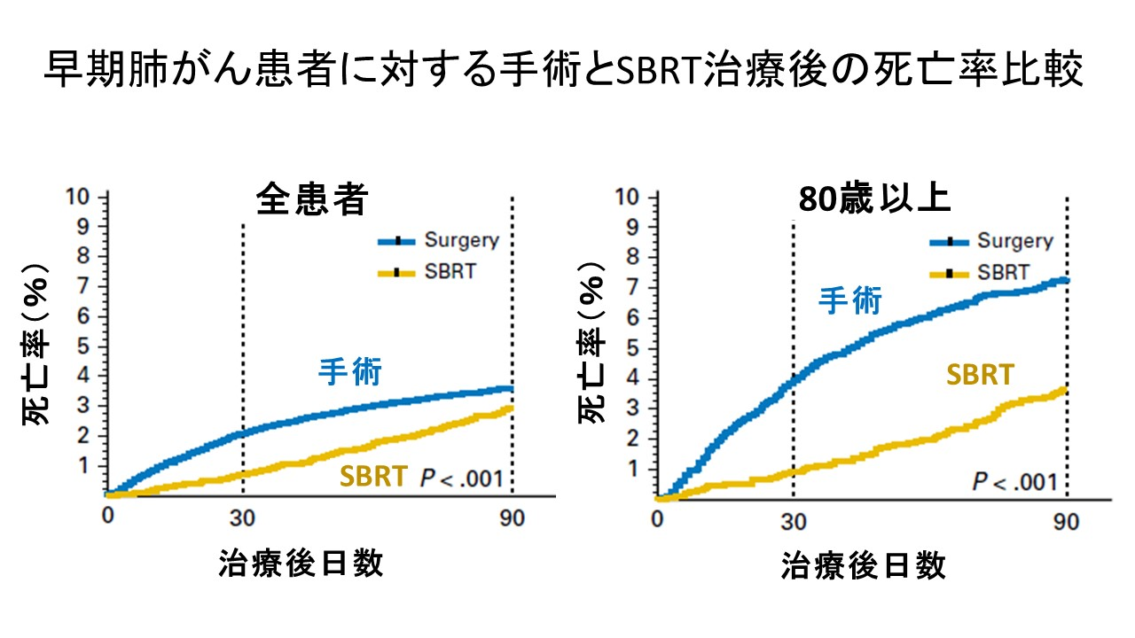 早期肺がん手術SBRT死亡率