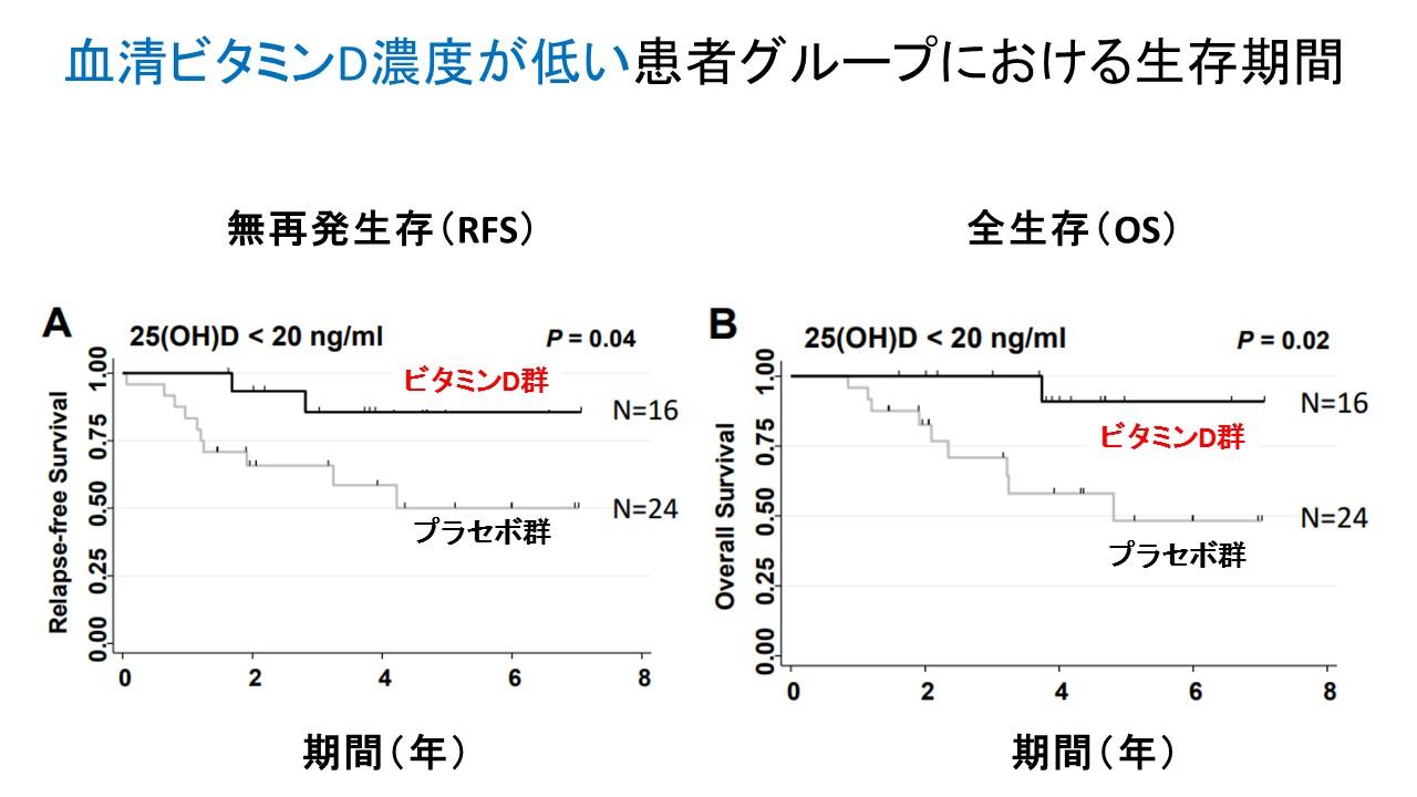 ビタミンDと肺がん生存率ビタミンD濃度低下グループ