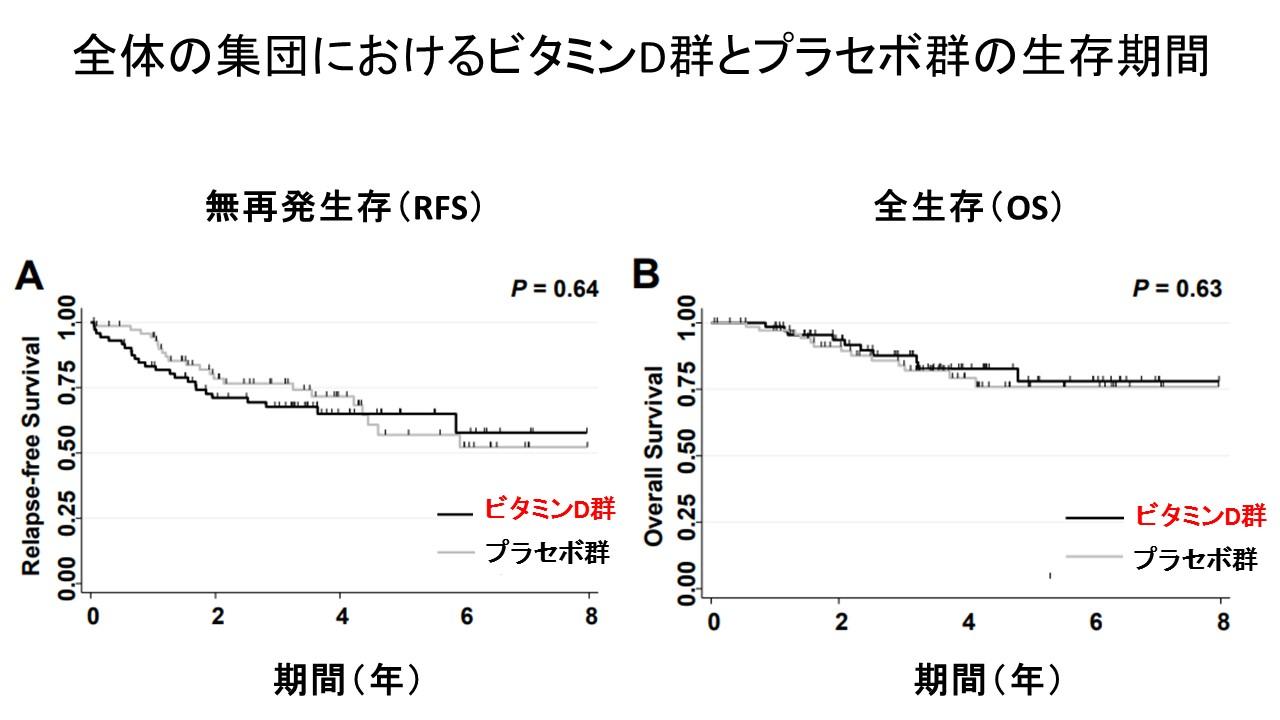 ビタミンDと肺がん生存率全体のグループ