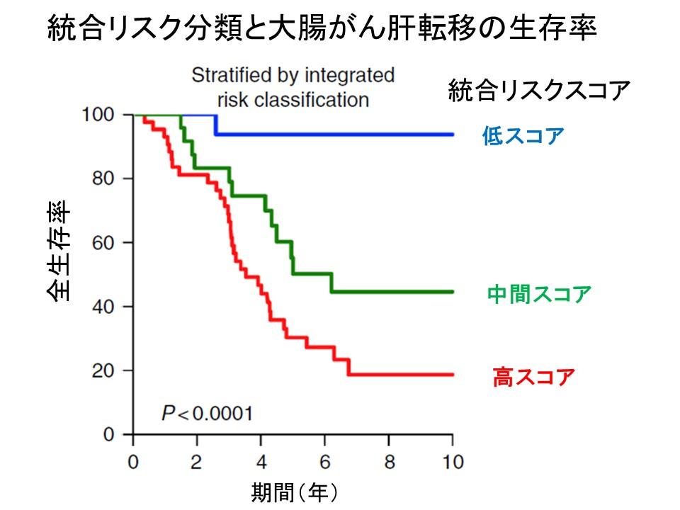 統合リスクスコアと大腸がん肝転移全生存率