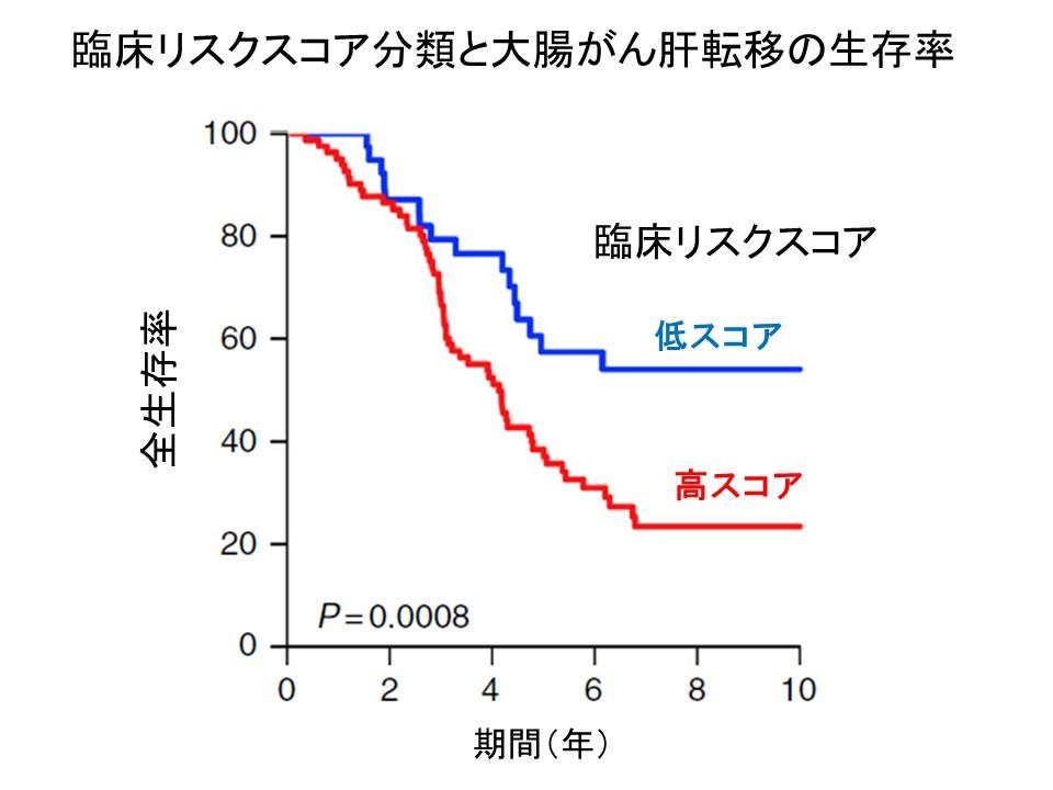 臨床リスクスコアと大腸がん肝転移全生存率