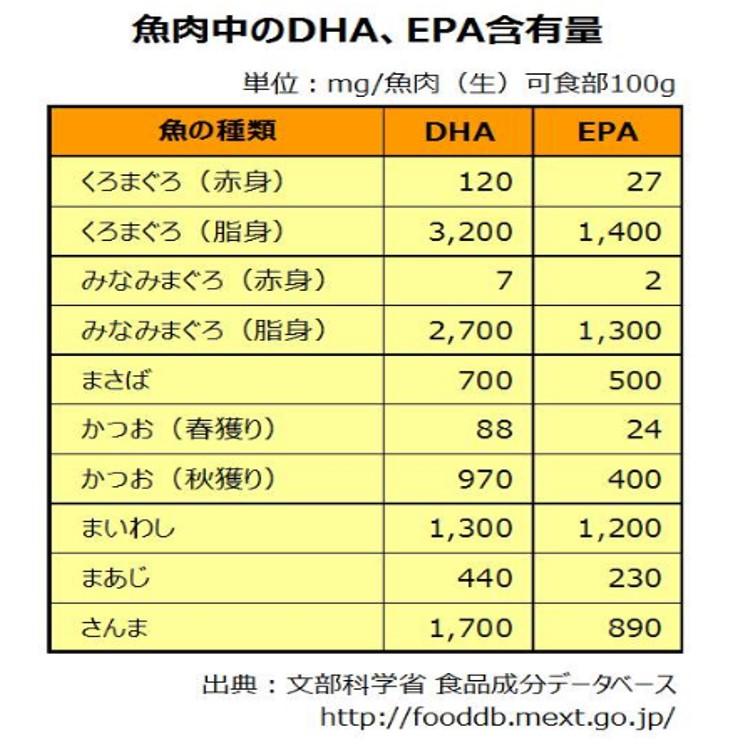 魚肉中のEPA DHA