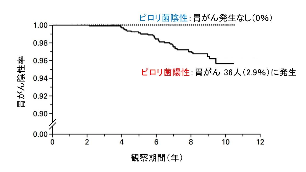 ピロリ菌と胃がん発生率NEJM