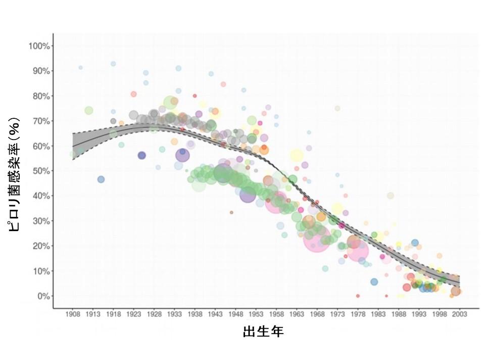 ピロリ菌感染率出生年別